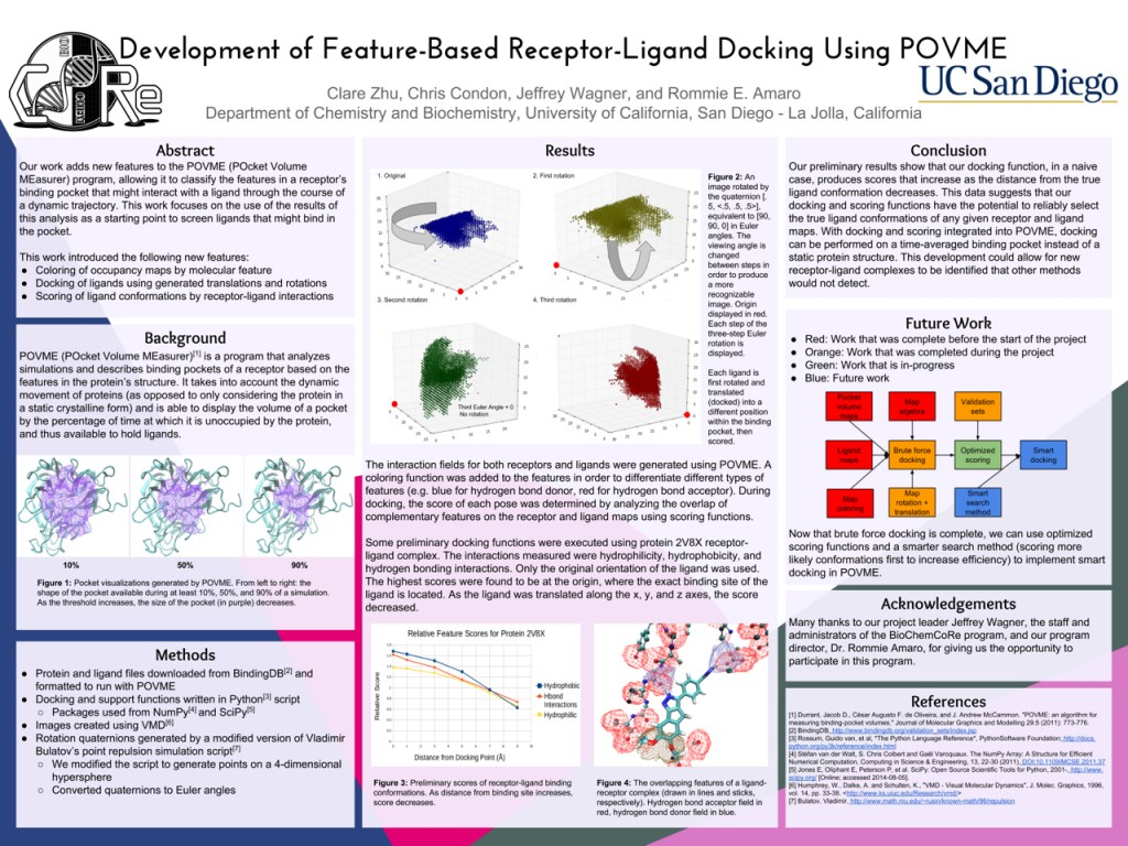Development of Feature-Based Receptor-Ligand Docking Using POVME